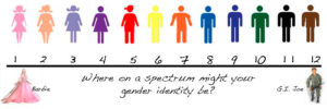 Gender Identity Measuring Chart